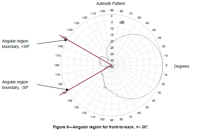 front-to-back ratio 30 degree angular region explanation